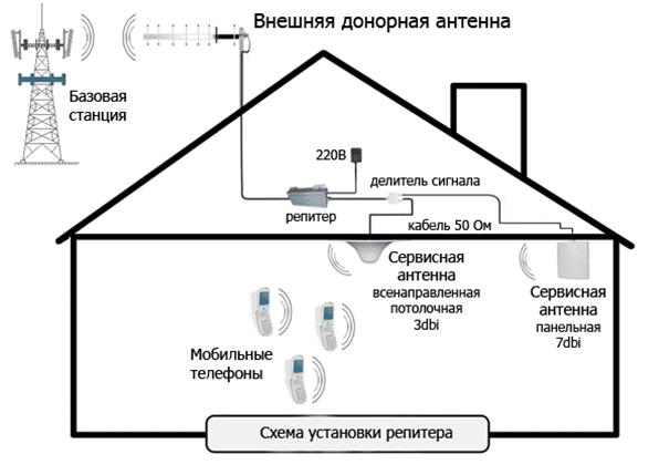Самодельный усилитель сотовой связи схема