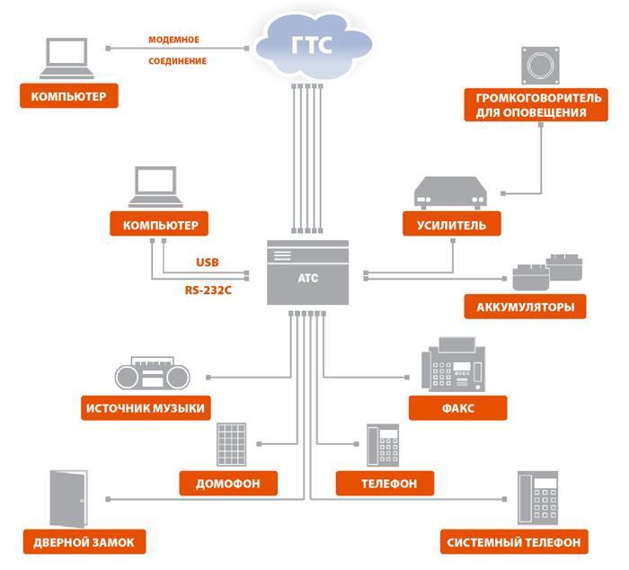 Схема подключения Panasonic