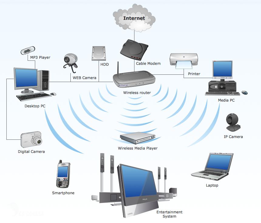 Преимущества сети WI FI