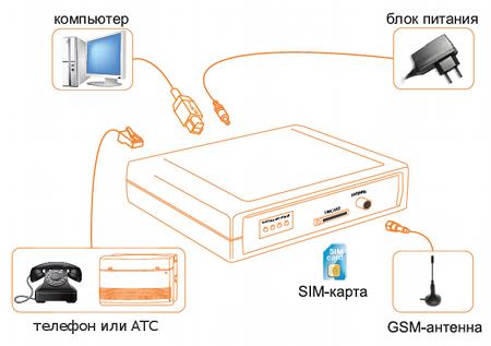 Подключение GSM шлюза к