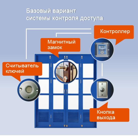 Базовый вариант системы контроля доступа