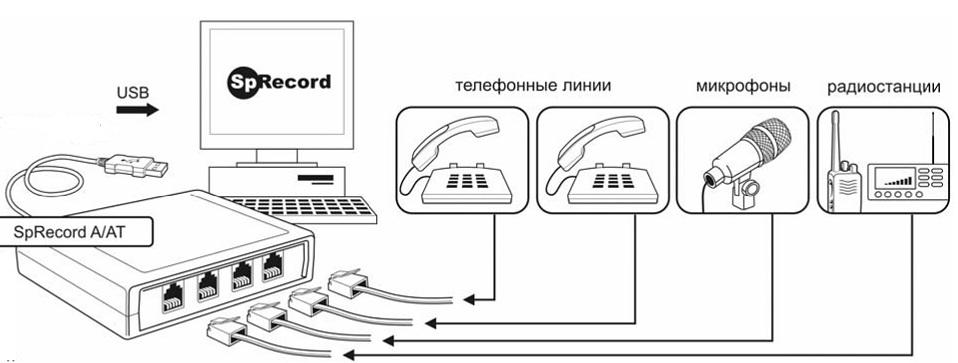 Картинки по запросу sprecord схема