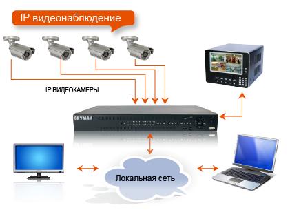 Схема IP видеонаблюдения
